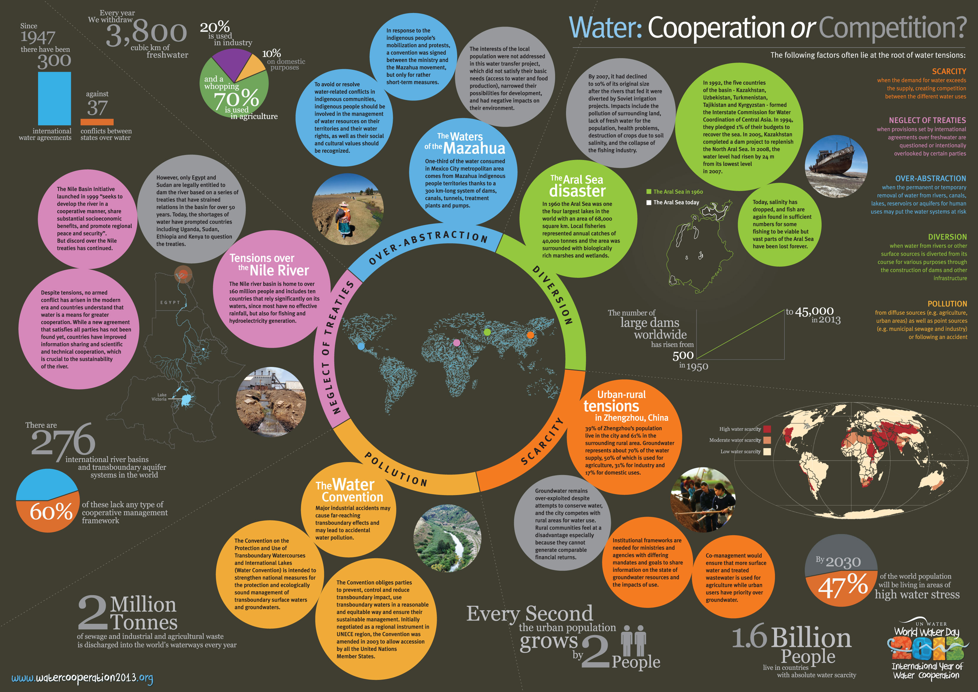 Water Cooperation or Competition