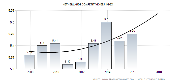 netherlands-competitiveness-index-forecast